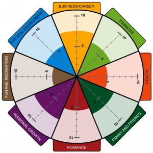 Wheel Of Life A Self Assessment Tool The Start Of