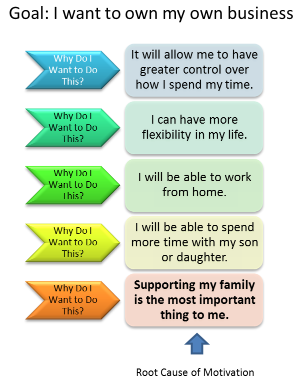 The 5 whys template and how you can create sustained for 5 whys template free download