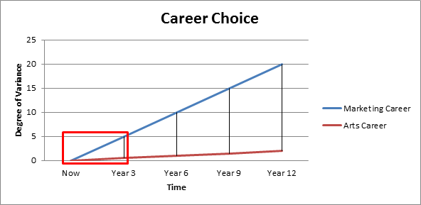 Career Choice Graph