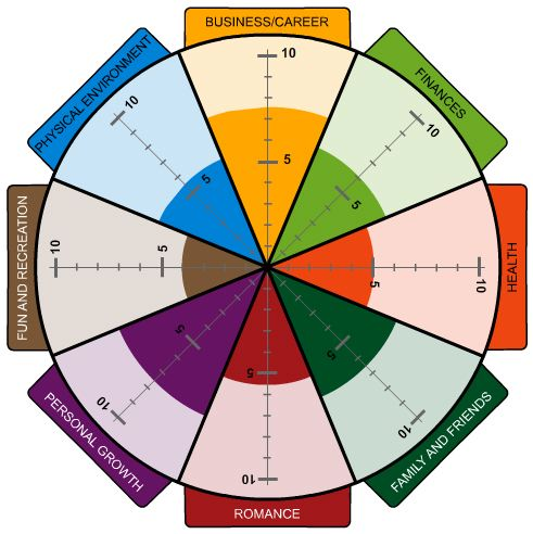 Wheel of life a self assessment tool the start of for Blank wheel of life template