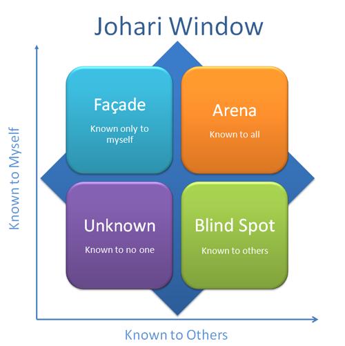 The Johari Window How To Build Self Awareness Achieve