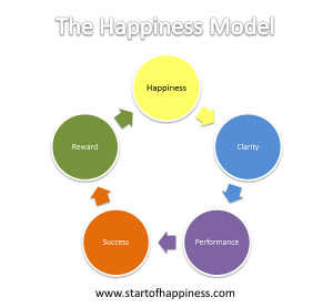 The Happiness Model