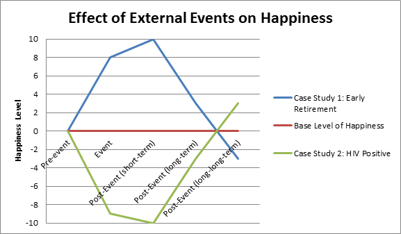 Factors Affecting Happiness