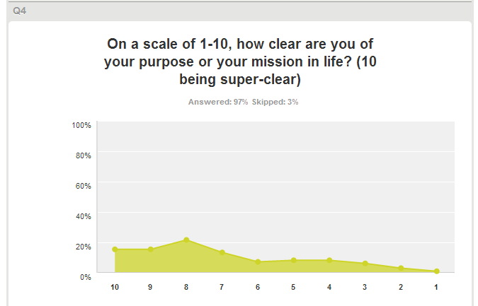 How Clear Are You of Your Purpose in Life
