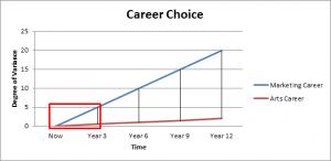 Career Choice Graph