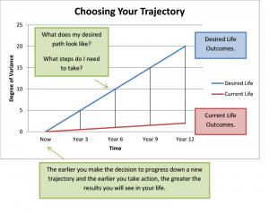 Getting Started on the Right Trajectory